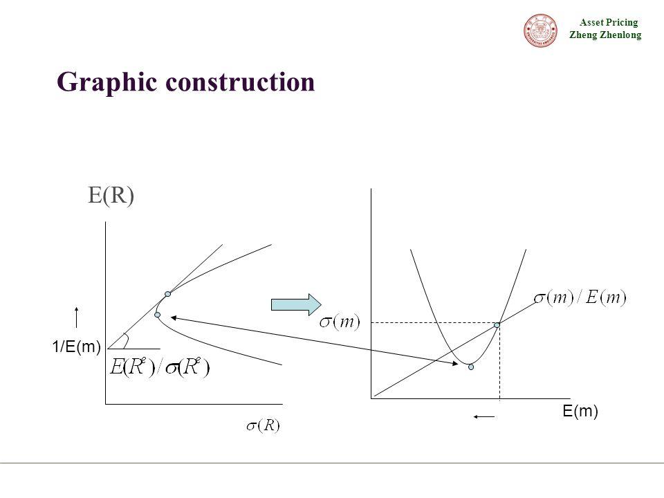 Asset Pricing Zheng Zhenlong Graphic construction E(R) 1/E(m) E(m)