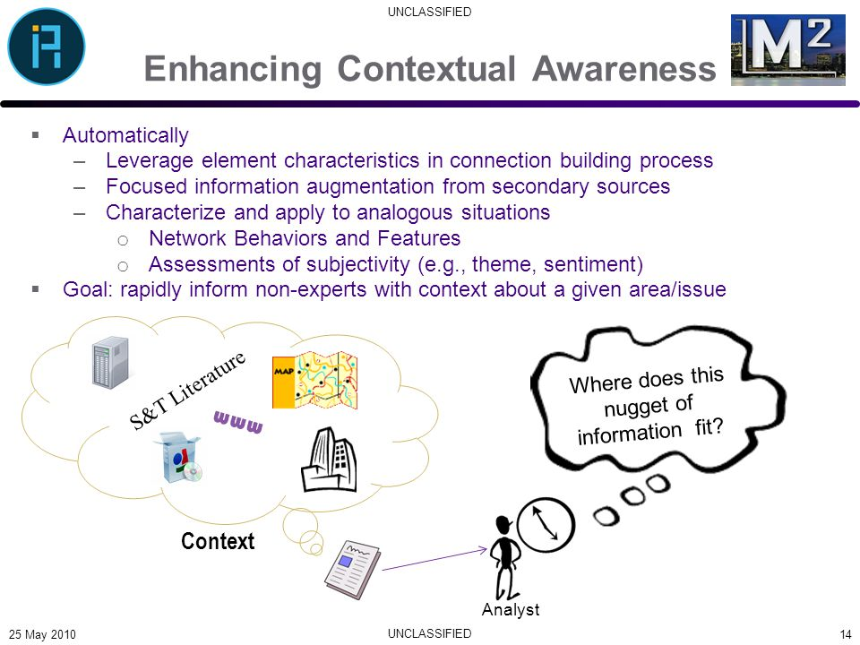 UNCLASSIFIED Enhancing Contextual Awareness  Automatically –Leverage element characteristics in connection building process –Focused information augmentation from secondary sources –Characterize and apply to analogous situations o Network Behaviors and Features o Assessments of subjectivity (e.g., theme, sentiment)  Goal: rapidly inform non-experts with context about a given area/issue 14 Context S&T Literature Where does this nugget of information fit.