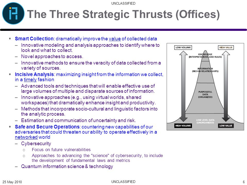 UNCLASSIFIED The Three Strategic Thrusts (Offices)  Smart Collection: dramatically improve the value of collected data –Innovative modeling and analy