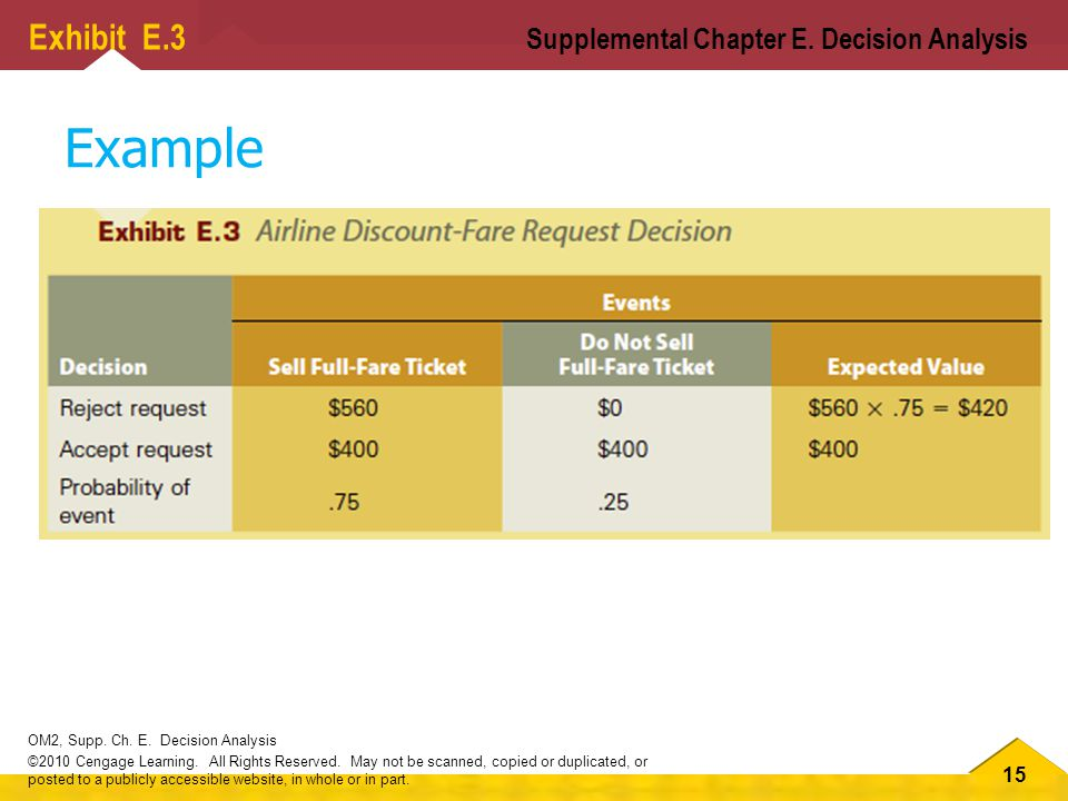 15 OM2, Supp.Ch. E. Decision Analysis ©2010 Cengage Learning.