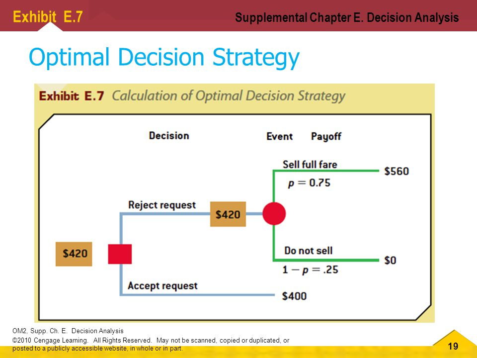 19 OM2, Supp.Ch. E. Decision Analysis ©2010 Cengage Learning.