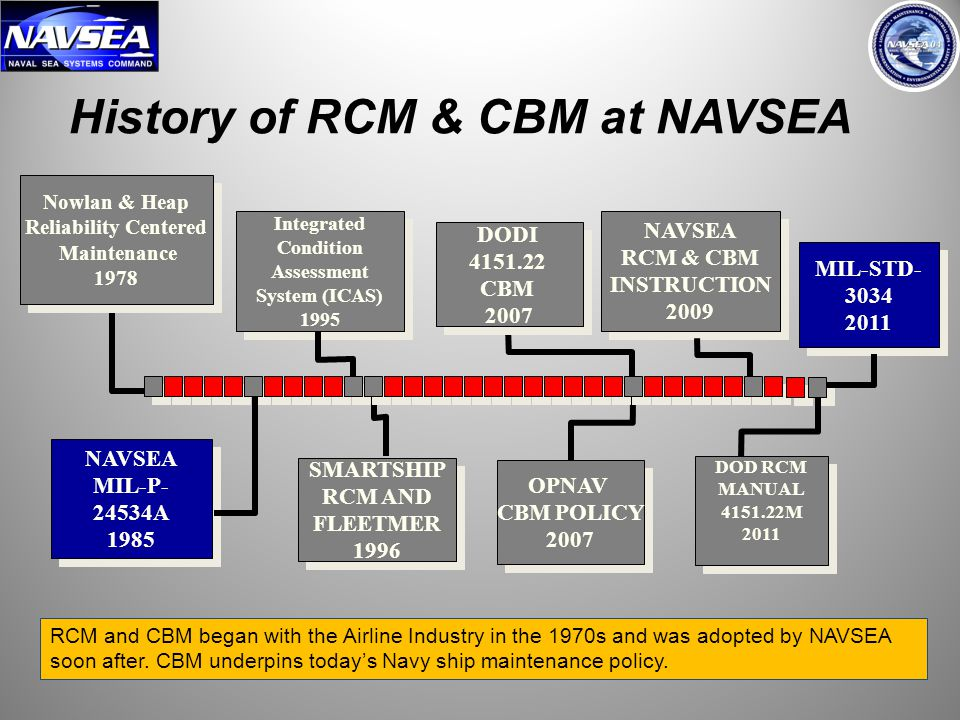 3 History of RCM & CBM at NAVSEA RCM and CBM began with the Airline Industry in the 1970s and was adopted by NAVSEA soon after. CBM underpins today's
