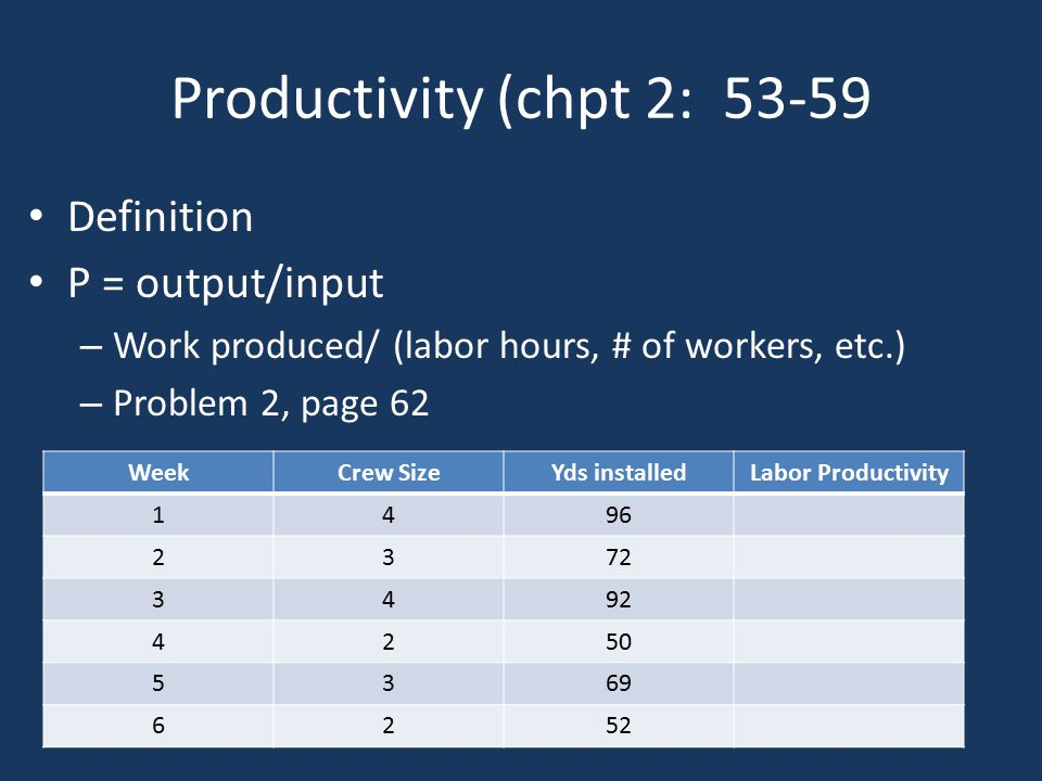 Productivity (chpt 2: 53-59 Definition P = output/input – Work produced/ (labor hours, # of workers, etc.) – Problem 2, page 62 WeekCrew SizeYds installedLabor Productivity 1496 2372 3492 4250 5369 6252