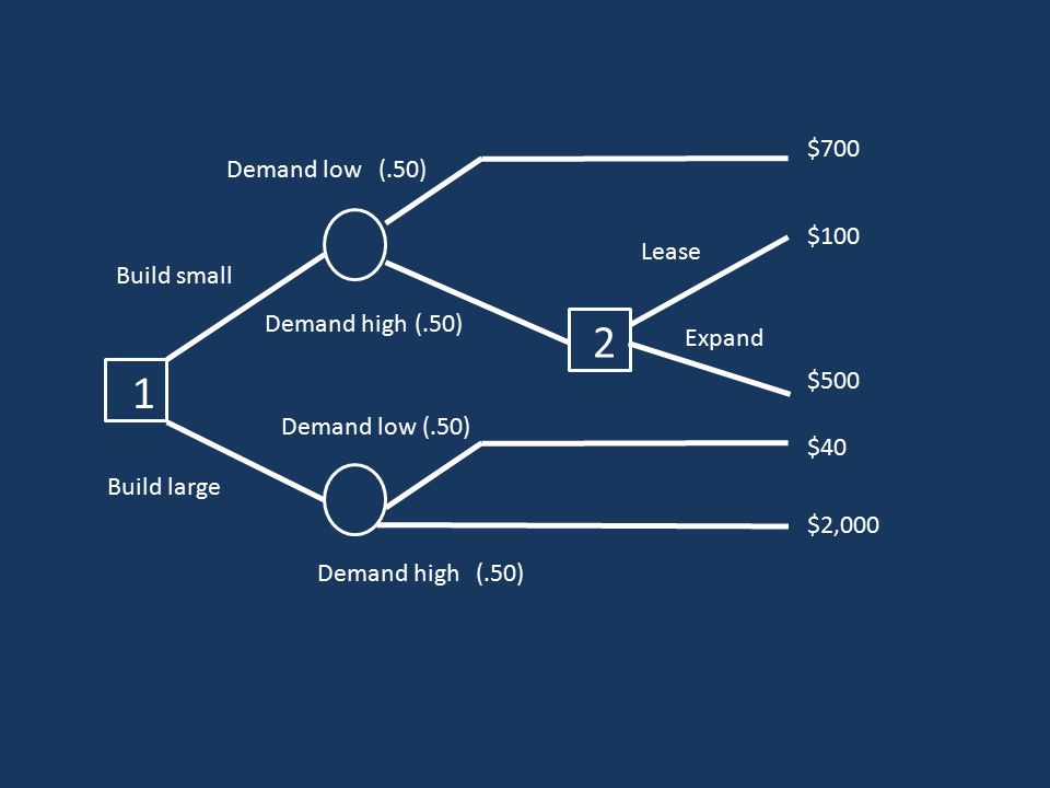 1 Build small Build large 2 Lease Expand Demand low(.50) Demand high(.50) $700 $100 $500 $40 $2,000 Demand low(.50) Demand high(.50)