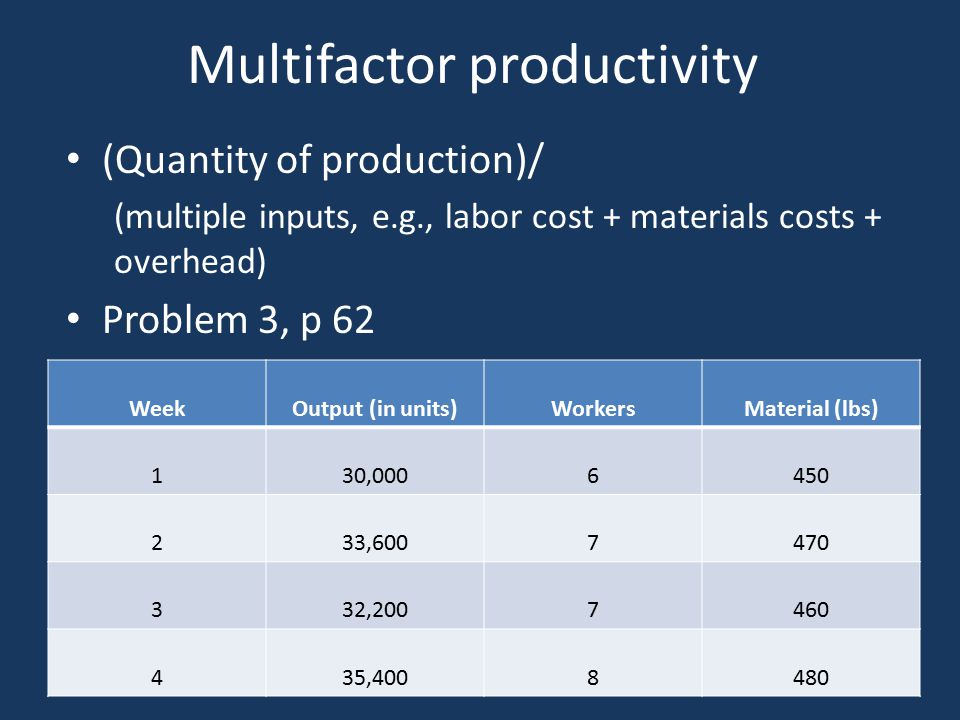 Multifactor productivity (Quantity of production)/ (multiple inputs, e.g., labor cost + materials costs + overhead) Problem 3, p 62 WeekOutput (in units)WorkersMaterial (lbs) 130,0006450 233,6007470 332,2007460 435,4008480