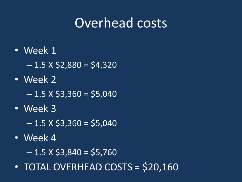 Overhead costs Week 1 – 1.5 X $2,880 = $4,320 Week 2 – 1.5 X $3,360 = $5,040 Week 3 – 1.5 X $3,360 = $5,040 Week 4 – 1.5 X $3,840 = $5,760 TOTAL OVERHEAD COSTS = $20,160