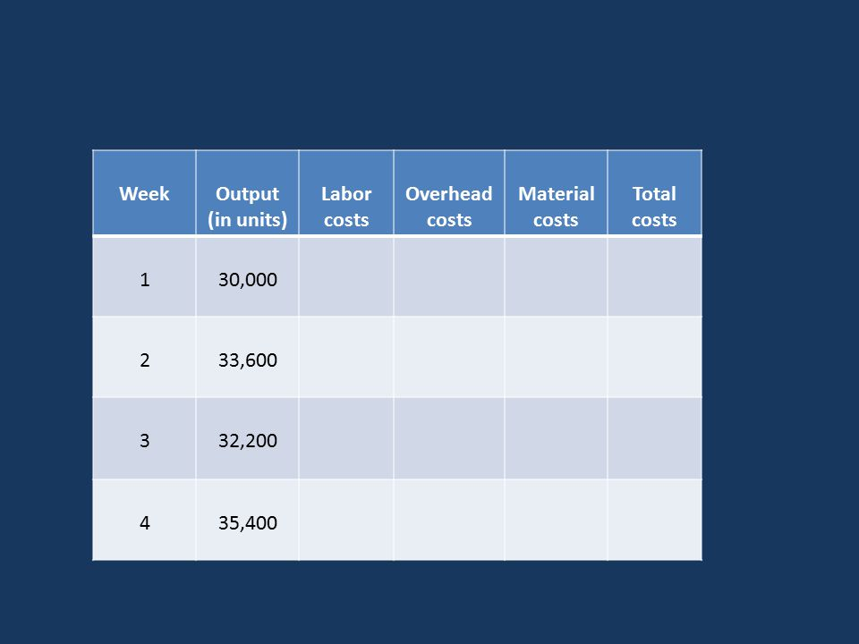 WeekOutput (in units) Labor costs Overhead costs Material costs Total costs 130,000 233,600 332,200 435,400