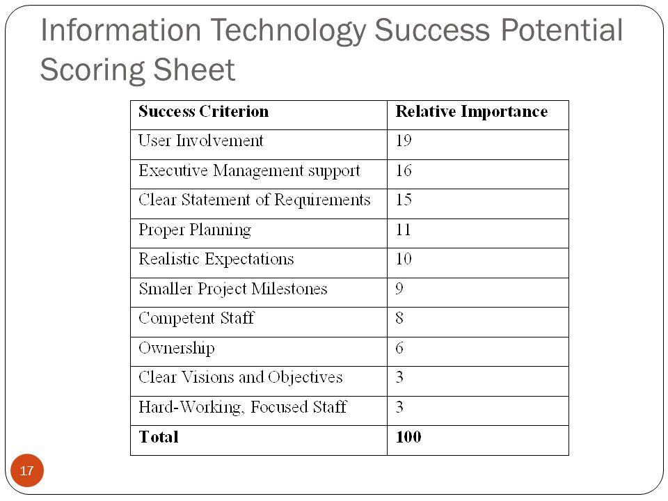 Information Technology Success Potential Scoring Sheet 17