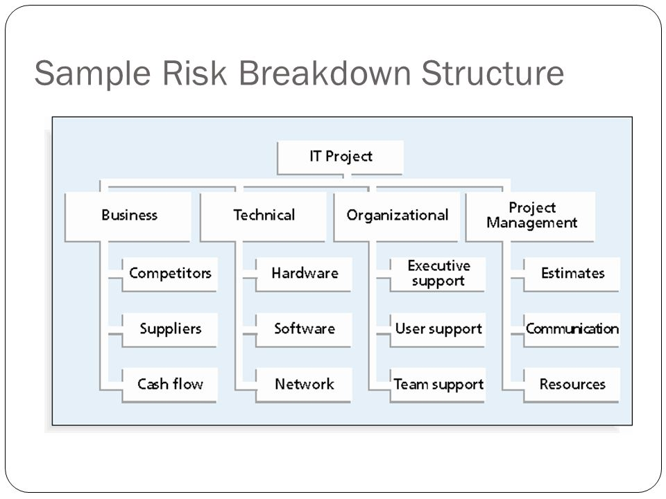 Sample Risk Breakdown Structure 20