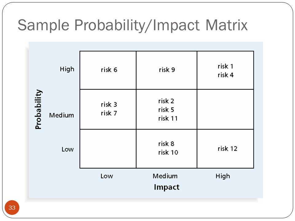 Sample Probability/Impact Matrix 33