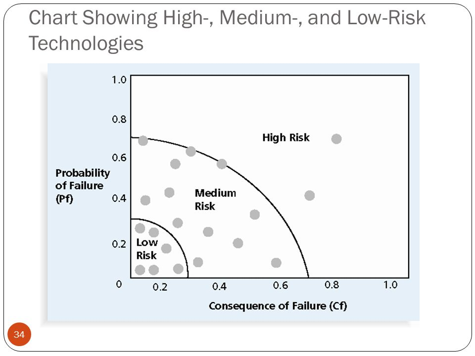Chart Showing High-, Medium-, and Low-Risk Technologies 34