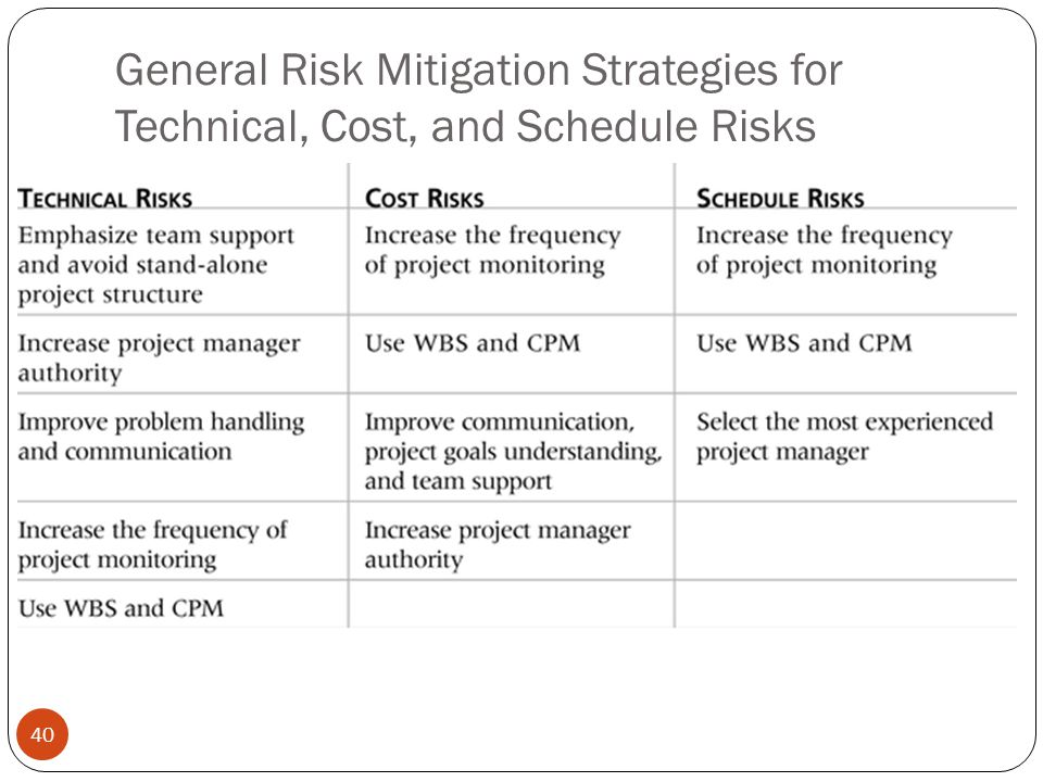 General Risk Mitigation Strategies for Technical, Cost, and Schedule Risks 40