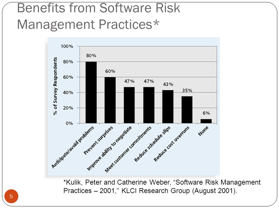 """Benefits from Software Risk Management Practices* 5 *Kulik, Peter and Catherine Weber, """"Software Risk Management Practices – 2001,"""" KLCI Research Grou"""