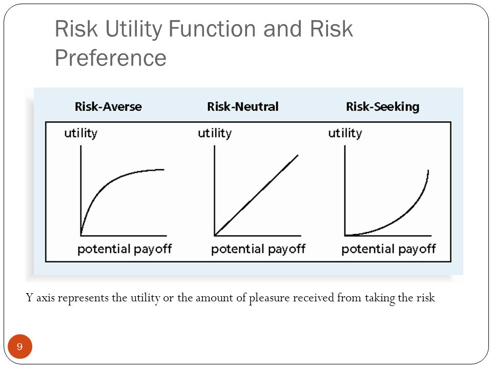 Risk Utility Function and Risk Preference 9 Y axis represents the utility or the amount of pleasure received from taking the risk