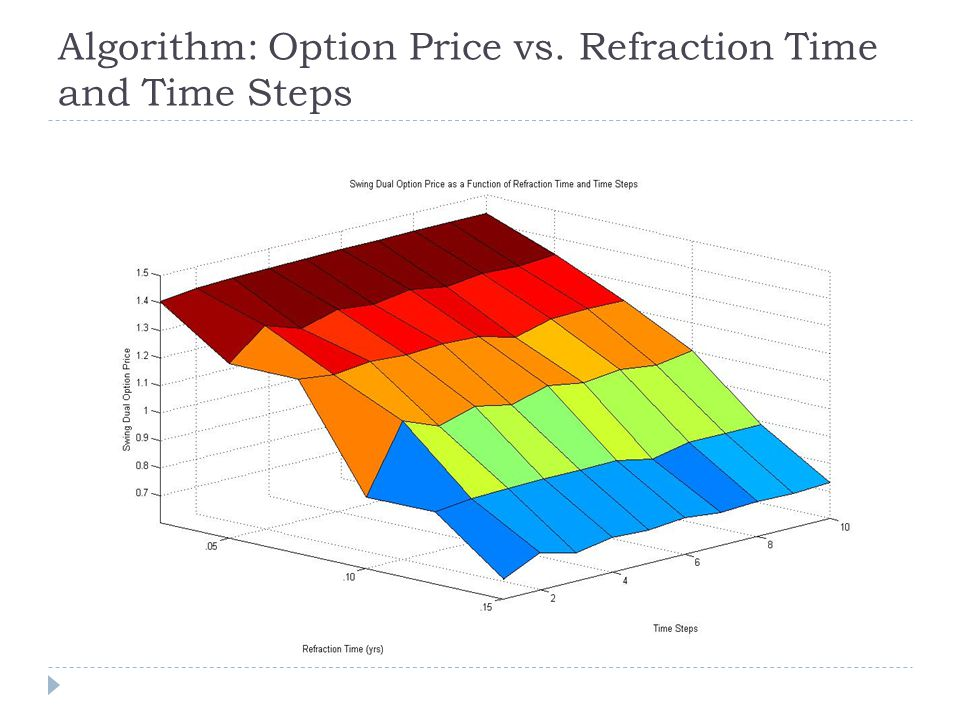 Algorithm: Option Price vs. Refraction Time and Time Steps