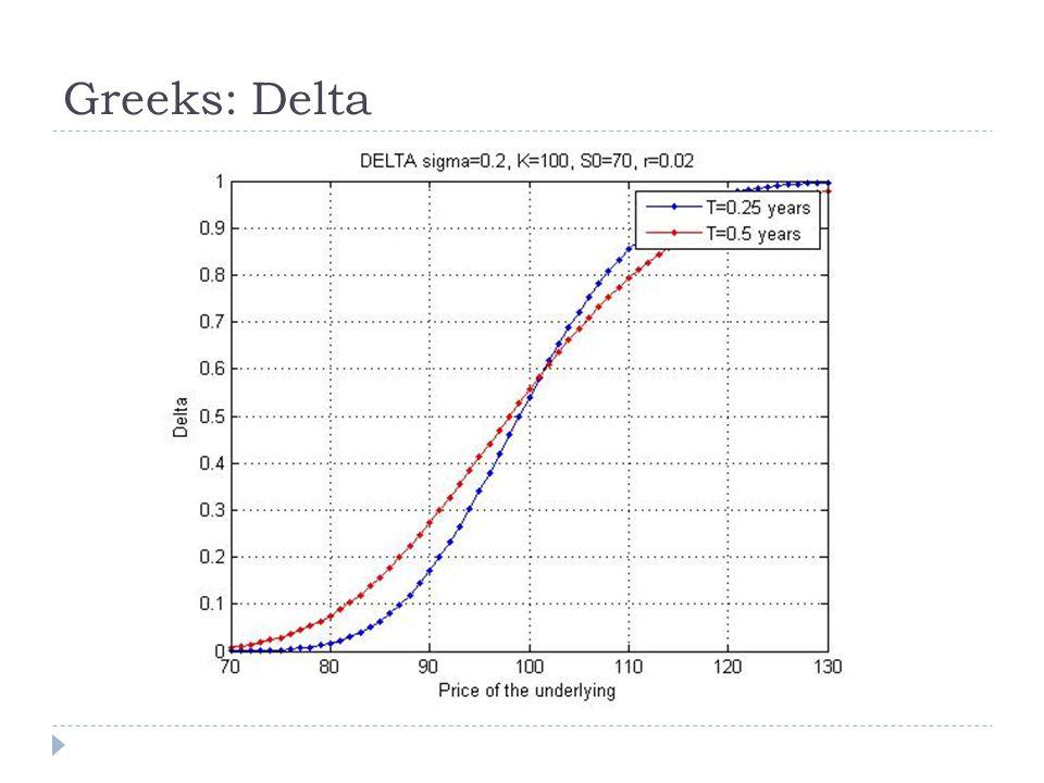 Greeks: Delta