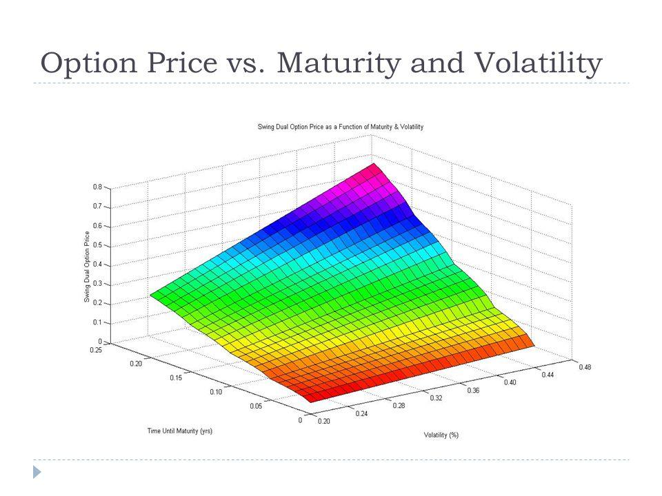 Option Price vs. Maturity and Volatility