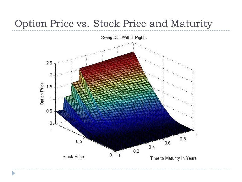 Option Price vs. Stock Price and Maturity