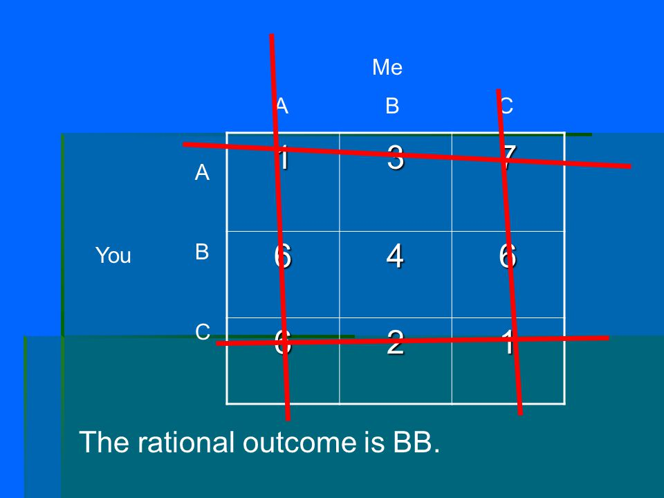 137 646 621 A B C Me ABCABC You The rational outcome is BB.