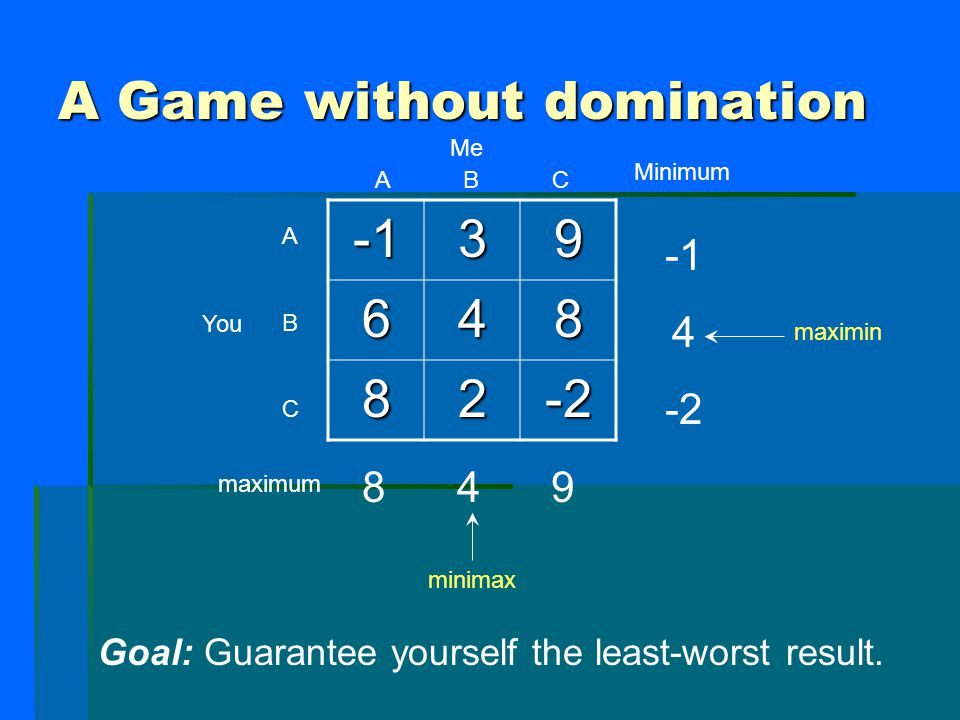 A Game without domination 39 648 82-2 A B C ABCABC Me You Goal: Guarantee yourself the least-worst result.