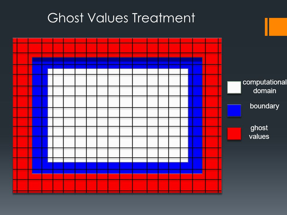 computational domain boundary ghost values Ghost Values Treatment