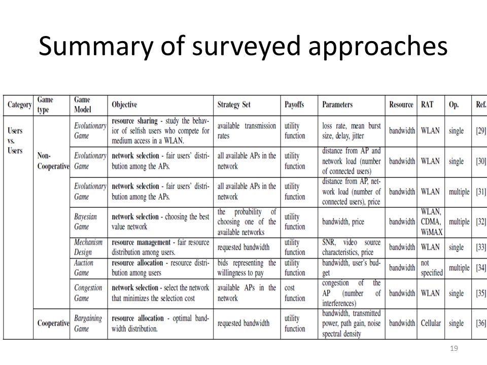 Summary of surveyed approaches 19