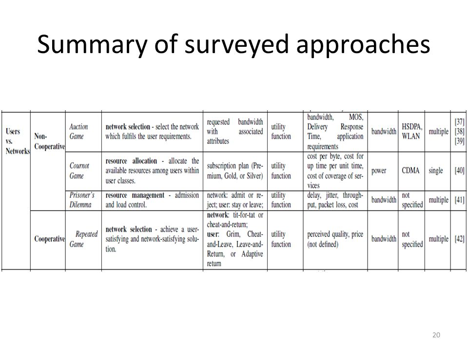 Summary of surveyed approaches 20