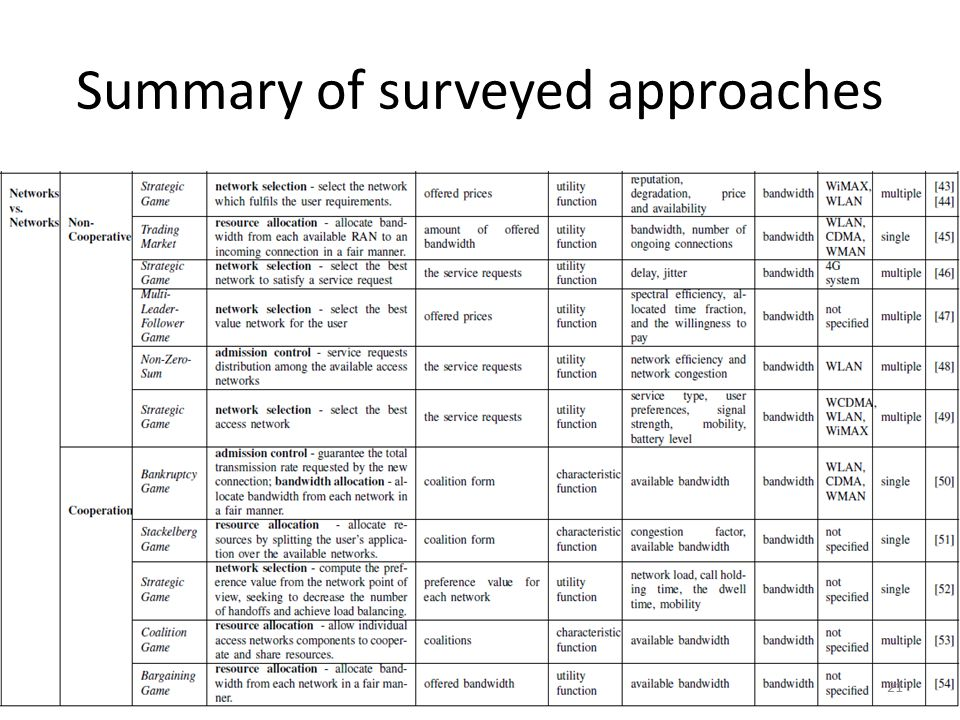 Summary of surveyed approaches 21