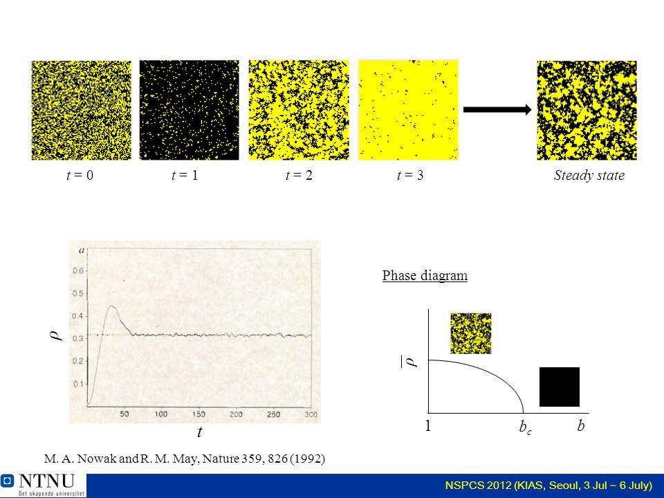 NSPCS 2012 (KIAS, Seoul, 3 Jul ~ 6 July) If the element b is not constant? (feedback)