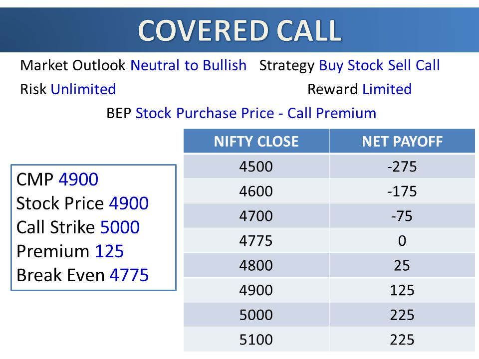 Market Outlook Neutral to Bullish Strategy Buy Stock Sell Call Risk UnlimitedReward Limited BEP Stock Purchase Price - Call Premium NIFTY CLOSENET PAYOFF 4500-275 4600-175 4700-75 47750 480025 4900125 5000225 5100225 CMP 4900 Stock Price 4900 Call Strike 5000 Premium 125 Break Even 4775