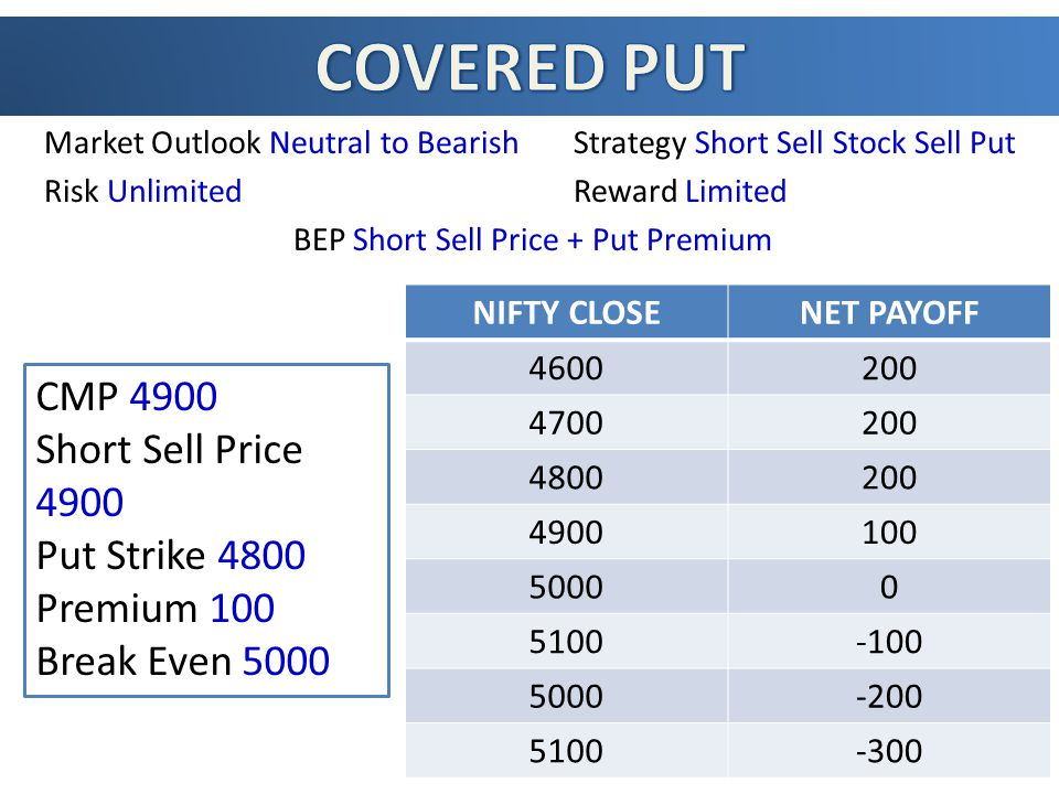 Market Outlook Neutral to Bearish Strategy Short Sell Stock Sell Put Risk UnlimitedReward Limited BEP Short Sell Price + Put Premium NIFTY CLOSENET PAYOFF 4600200 4700200 4800200 4900100 50000 5100-100 5000-200 5100-300 CMP 4900 Short Sell Price 4900 Put Strike 4800 Premium 100 Break Even 5000