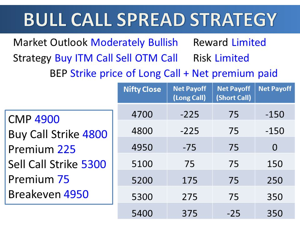 Market Outlook Moderately BullishReward Limited Strategy Buy ITM Call Sell OTM CallRisk Limited BEP Strike price of Long Call + Net premium paid Nifty Close Net Payoff (Long Call) Net Payoff (Short Call) Net Payoff 4700-22575-150 4800-22575-150 4950-75750 510075 150 520017575250 530027575350 5400375-25350 CMP 4900 Buy Call Strike 4800 Premium 225 Sell Call Strike 5300 Premium 75 Breakeven 4950