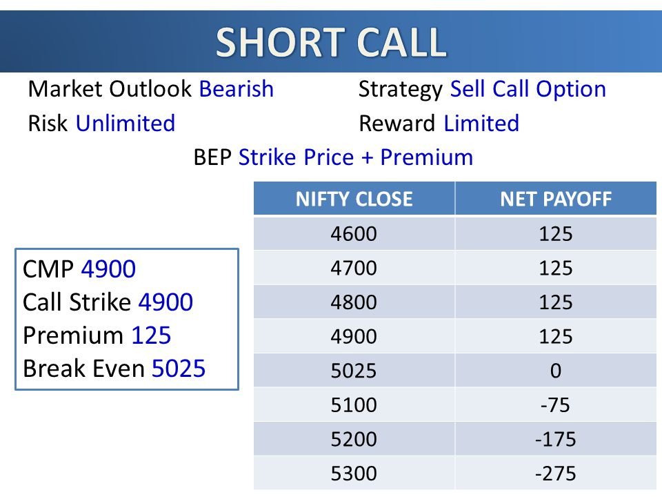 Market Outlook Bearish Strategy Sell Call Option Risk UnlimitedReward Limited BEP Strike Price + Premium NIFTY CLOSENET PAYOFF 4600125 4700125 4800125 4900125 50250 5100-75 5200-175 5300-275 CMP 4900 Call Strike 4900 Premium 125 Break Even 5025