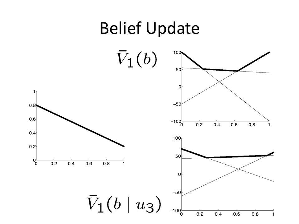 Belief Update