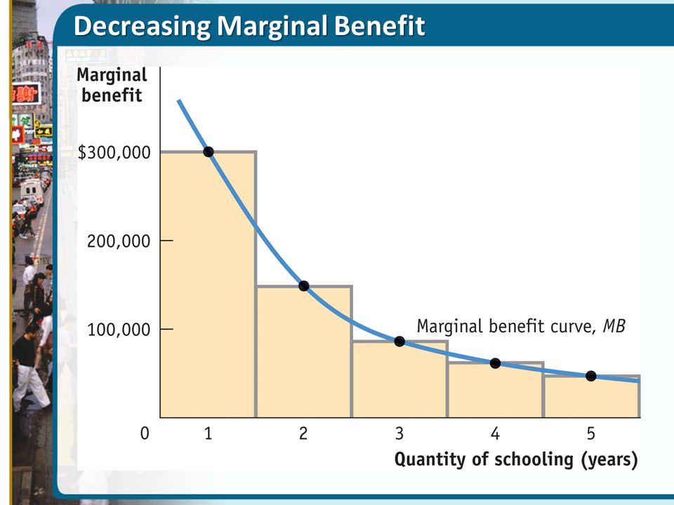 Decreasing Marginal Benefit