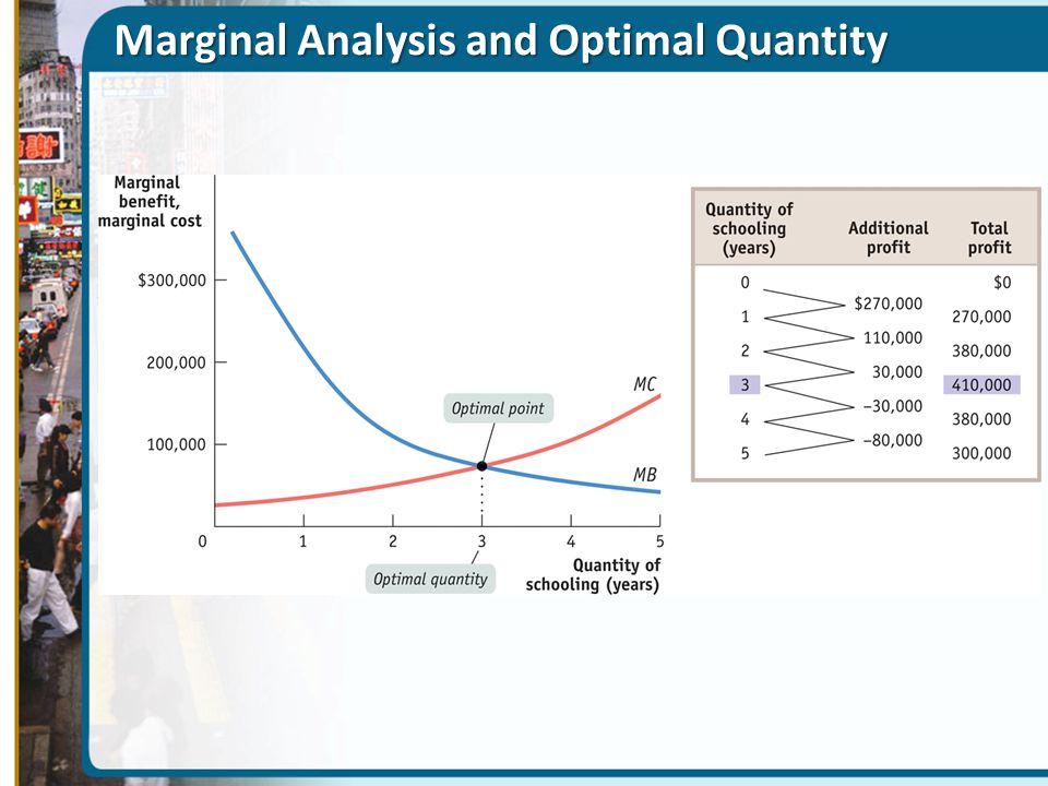 Marginal Analysis and Optimal Quantity