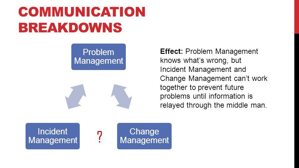 COMMUNICATION BREAKDOWNS Problem Management Change Management Incident Management .
