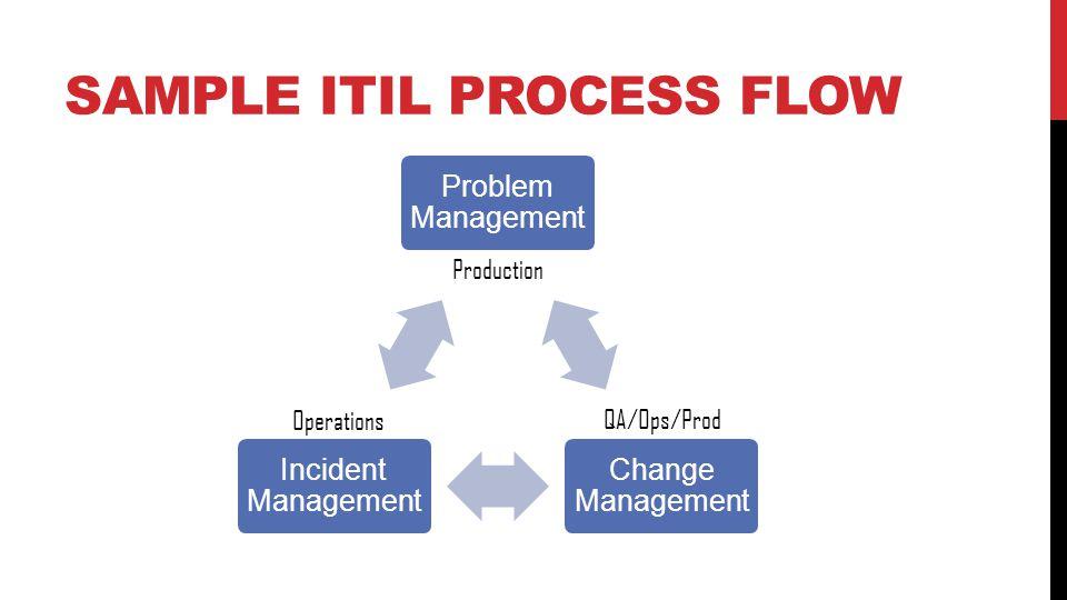 SAMPLE ITIL PROCESS FLOW Problem Management Change Management Incident Management Production Operations QA/Ops/Prod