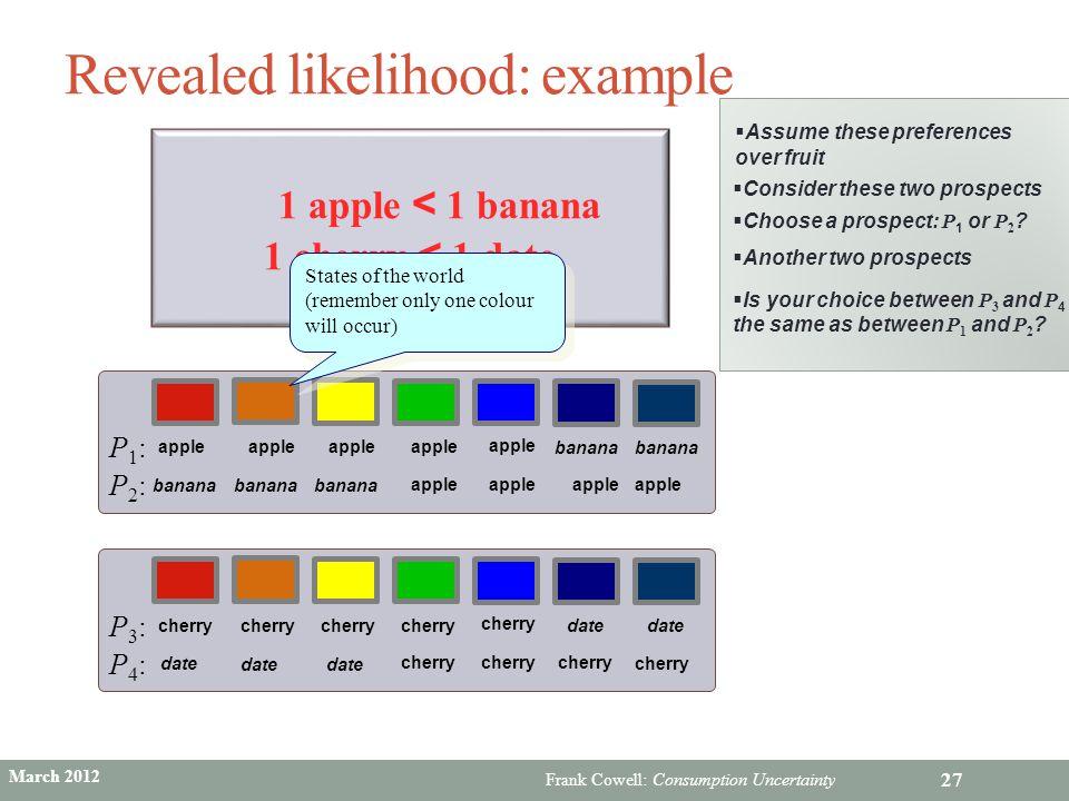 Frank Cowell: Consumption Uncertainty Revealed likelihood: example 27 1 apple < 1 banana 1 cherry < 1 date apple banana apple banana P2:P2: P1:P1: Sta