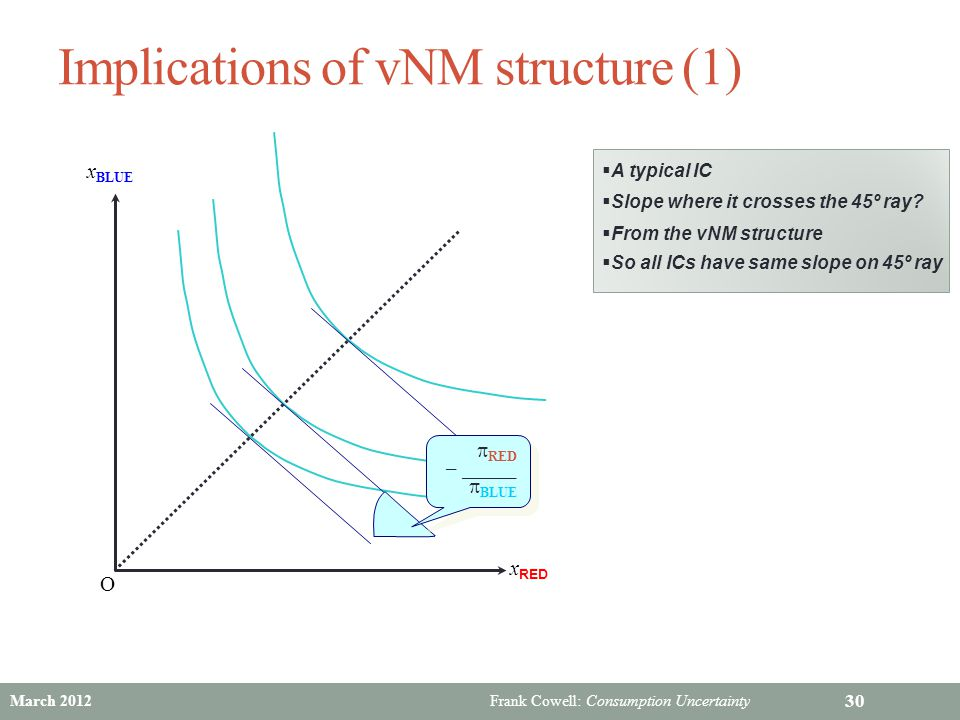 Frank Cowell: Consumption Uncertainty Implications of vNM structure (1) 30 x BLUE x RED O  Slope where it crosses the 45º ray?  A typical IC  From