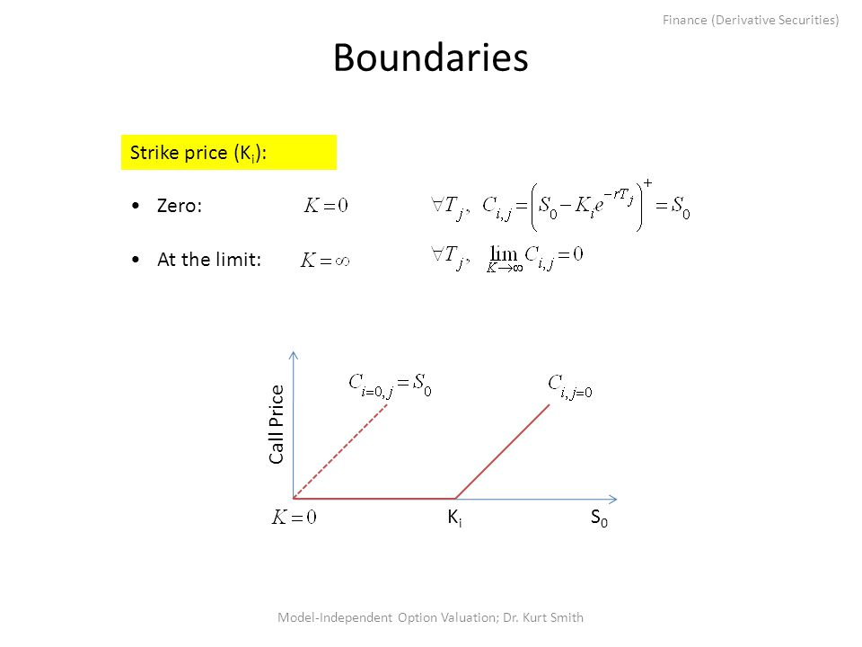 Finance (Derivative Securities) Boundaries Model-Independent Option Valuation; Dr. Kurt Smith Strike price (K i ): Zero: At the limit: Call Price S0S0
