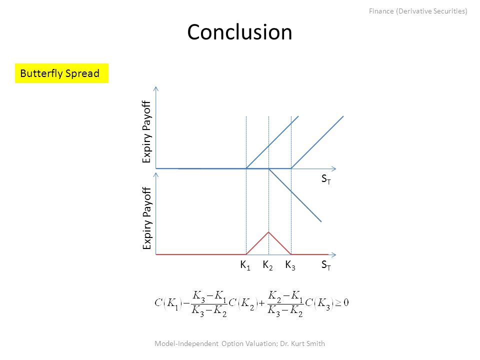 Finance (Derivative Securities) Conclusion Model-Independent Option Valuation; Dr. Kurt Smith Expiry Payoff STST STST K1K1 K2K2 K3K3 Butterfly Spread