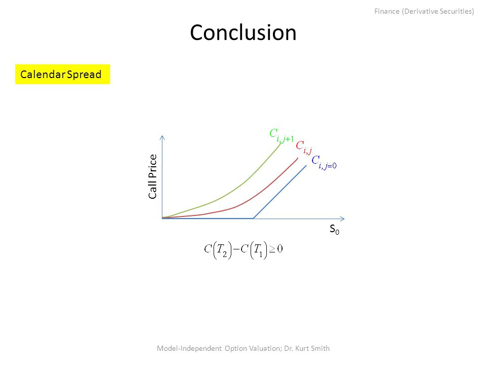 Finance (Derivative Securities) Conclusion Model-Independent Option Valuation; Dr. Kurt Smith Call PriceS0S0 Calendar Spread
