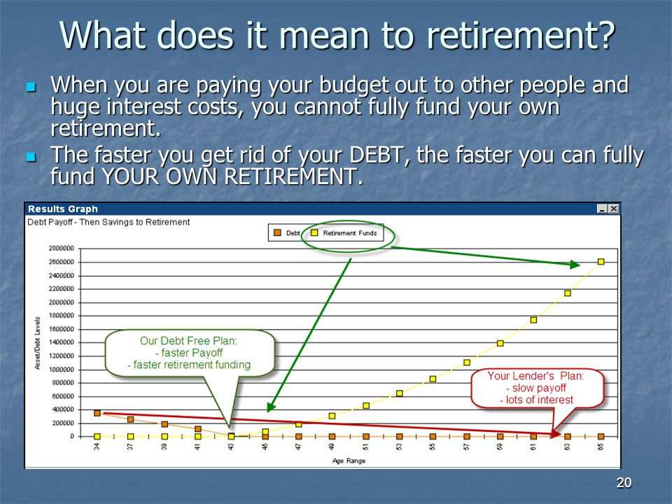 20 What does it mean to retirement? When you are paying your budget out to other people and huge interest costs, you cannot fully fund your own retire
