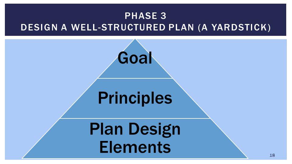 PHASE 3 DESIGN A WELL-STRUCTURED PLAN (A YARDSTICK) 18 Goal Principles Plan Design Elements
