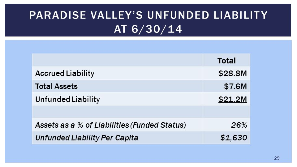 Total Accrued Liability$28.8M Total Assets$7.6M Unfunded Liability$21.2M Assets as a % of Liabilities (Funded Status)26% Unfunded Liability Per Capita