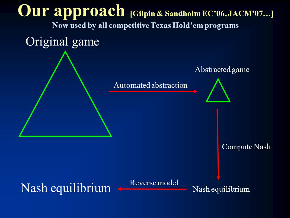 Our approach [Gilpin & Sandholm EC'06, JACM'07…] Now used by all competitive Texas Hold'em programs Nash equilibrium Original game Abstracted game Automated abstraction Compute Nash Reverse model