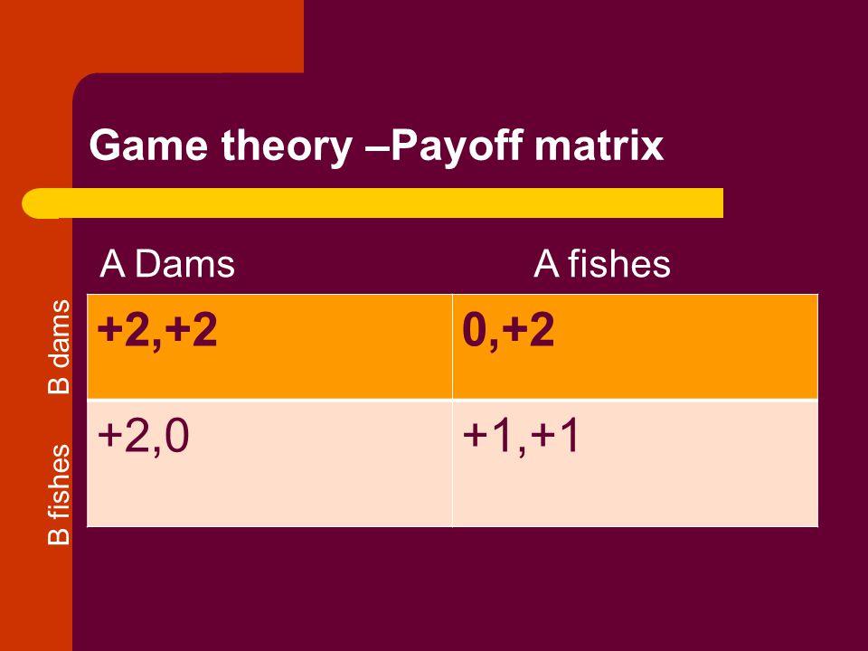 Game theory –Payoff matrix +2,+20,+2 +2,0+1,+1 A DamsA fishes B fishes B dams