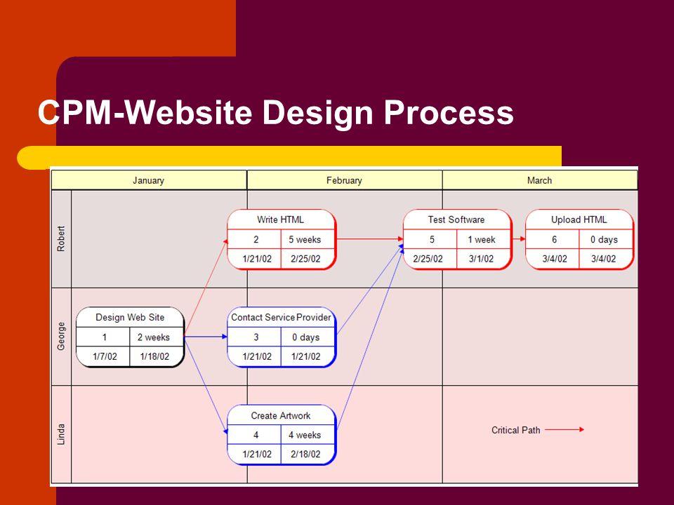 CPM-Website Design Process