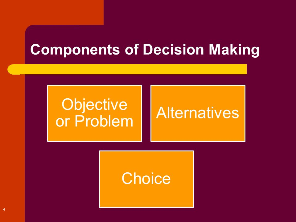 4 Components of Decision Making Objective or Problem Alternatives Choice